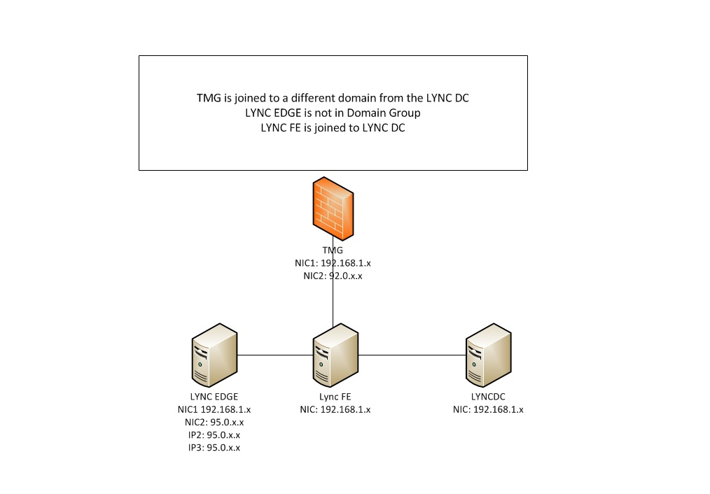 deploying lync edge with only one tmg as reverse proxy. hid edge wiring diagram #12