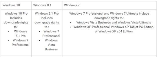 Downgrading of Windows 8 1 to Windows 7