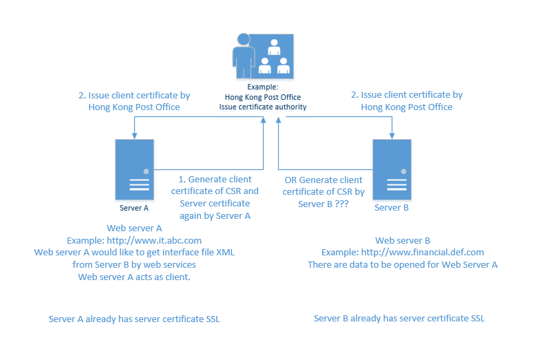 Who Shall Generate Ssl Csr For Client Certificate Server A Or