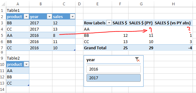 sales vs PY (filter issue)