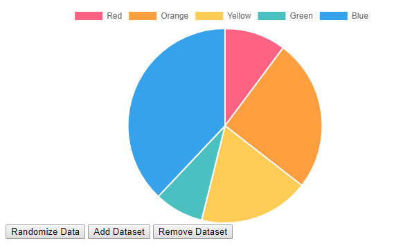 Generate charts, graphs from SP online List Data