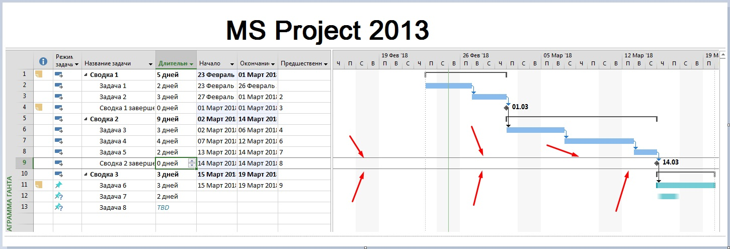 How To Display The Current Task On The Gantt Chart