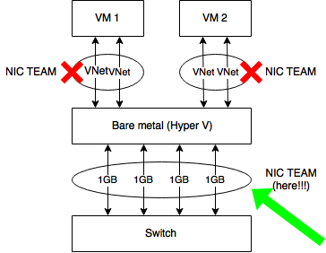 How to create a link aggregation (NIC TEAM) between bare metal, with