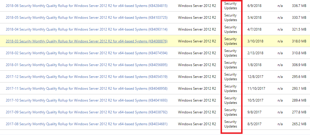 Which Update for Rollup Monthly for Windows Server 2012 R2