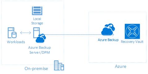 Azure Backup Server Architecture