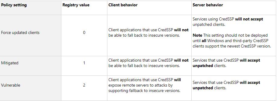 CredSSP Encryption Oracle Remediation on Server Core