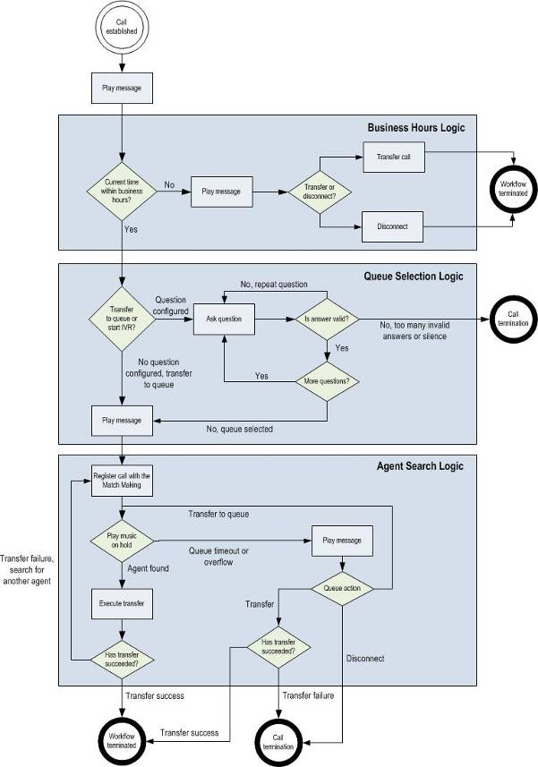 Workflow Lync