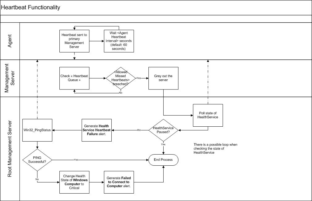 Validation Of Opsmgr Heartbeat Functionality Process Flow