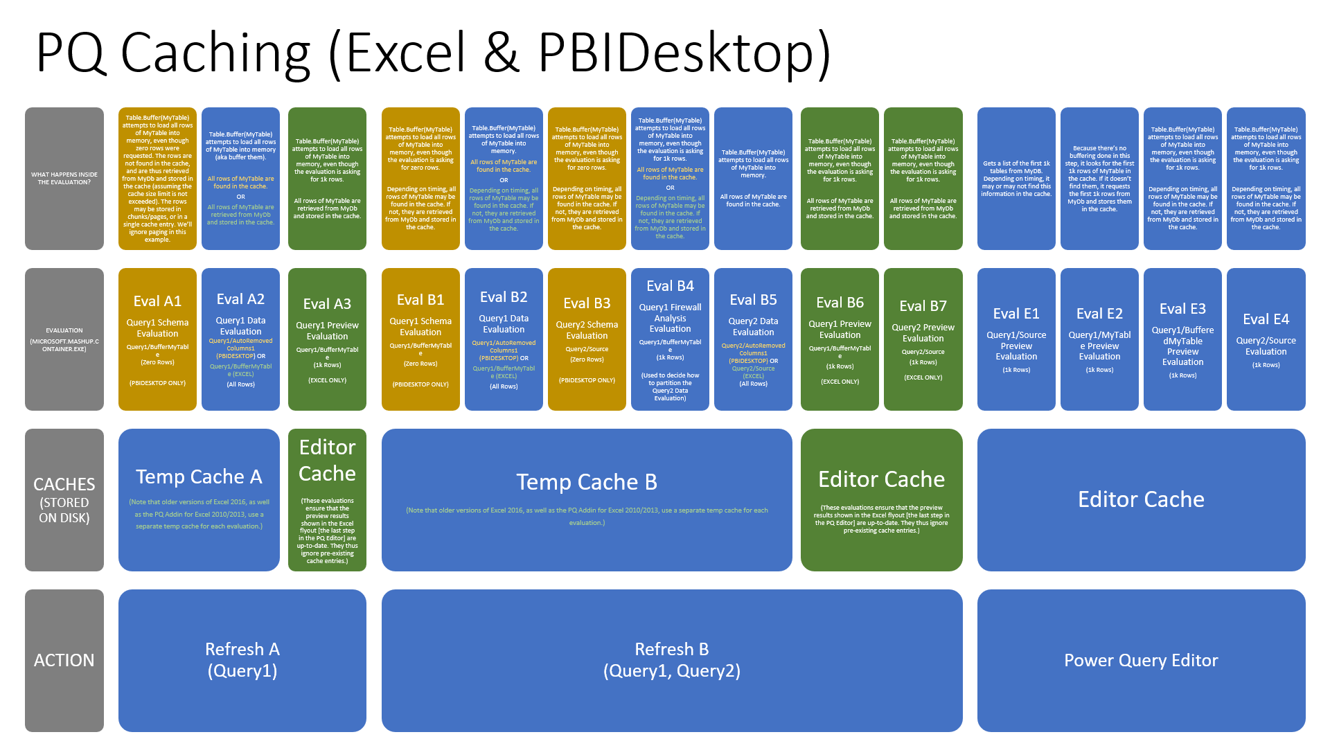 PQ Caching (Excel & PBIDesktop)