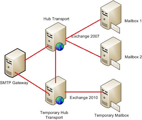 smtp mail flow diagram smtp wiring diagram free