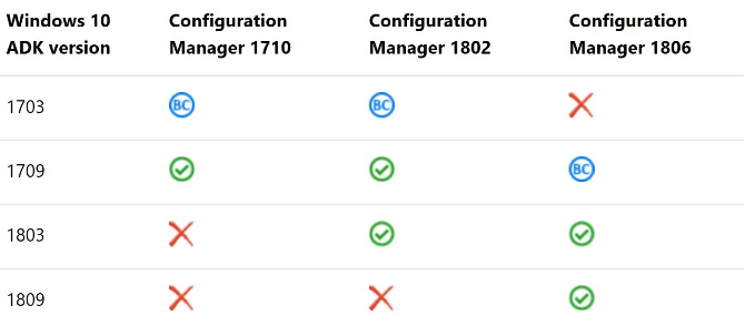 ADK Upgrade to 1809 Question