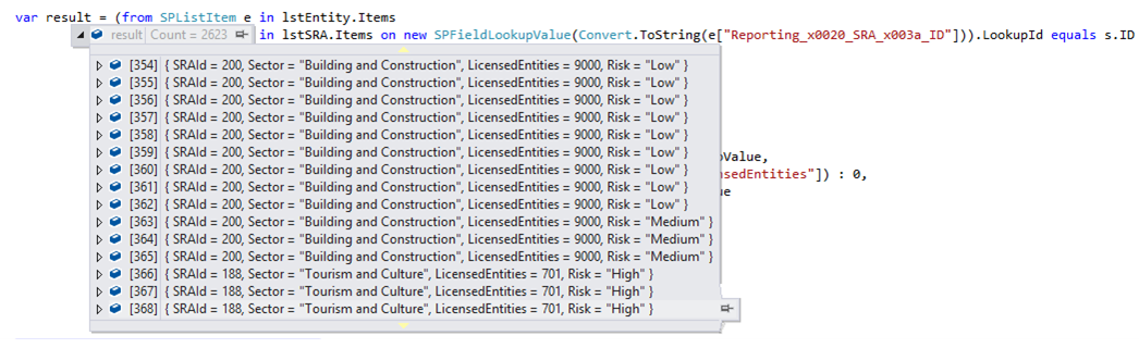 LINQ count with group by from SharePoint list items
