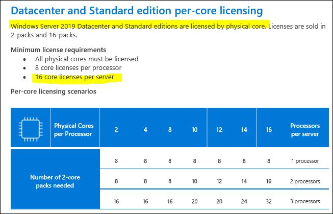 How many Server 2019 DC licences do i need?