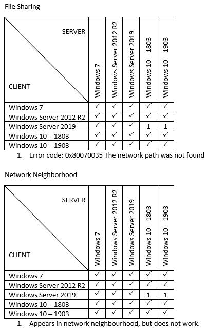 Network Neighborhood / File Sharing Problems