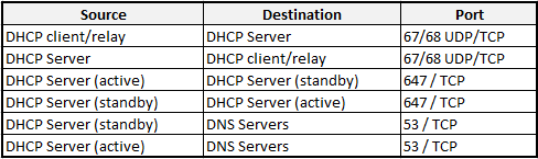 Dhcp Firewall Requirements