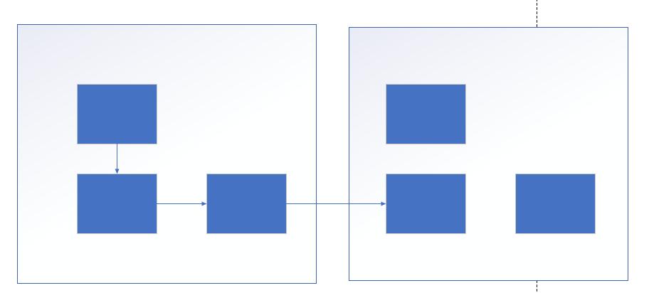 嵌套流程图效果