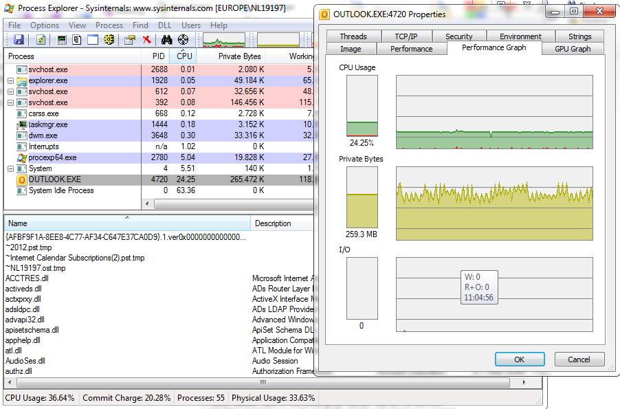 CPU behaviour Outlook