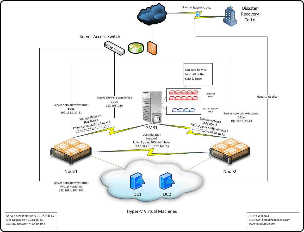 hyper v cluster using smb having problems with live migration rh social technet microsoft com Hyper-V Cluster Architecture Hyper-V Cluster Maximum Nodes
