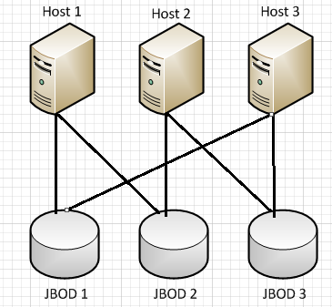 How far can a windows 2012 asymmetric cluster definition be streched i think in theory both of your two questions are supported it is just like we setup multiple file server resources in the cluster and assign one separate ccuart Images