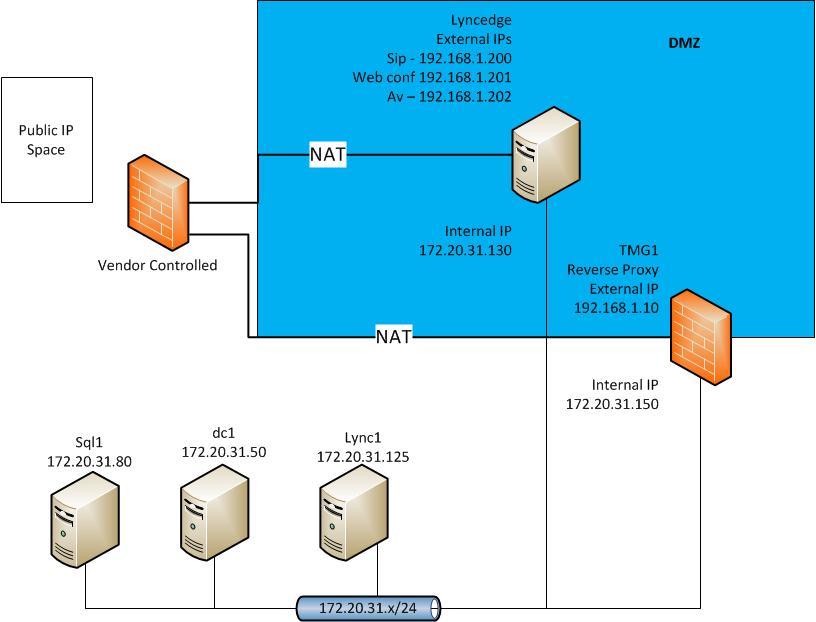 Lync Edge Server deployment questions - IPs Subnets, etc
