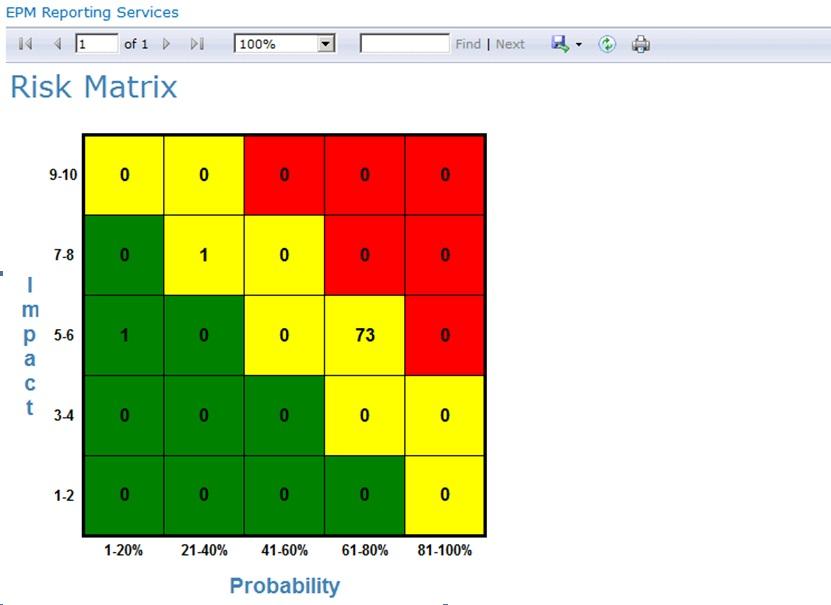 Risk heat map (matrix)