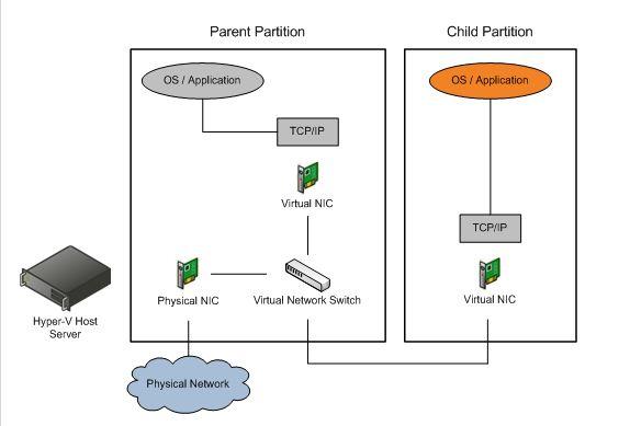 Hyper v virtuelle systeme kriegen keine internetverbindung for Hyper v architecture diagram