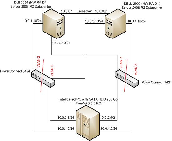 iSCSI + MPIO + Failover Clustering + Windows Server 2008 R2