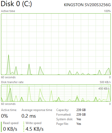 Windows 8 Disk Performance Stats