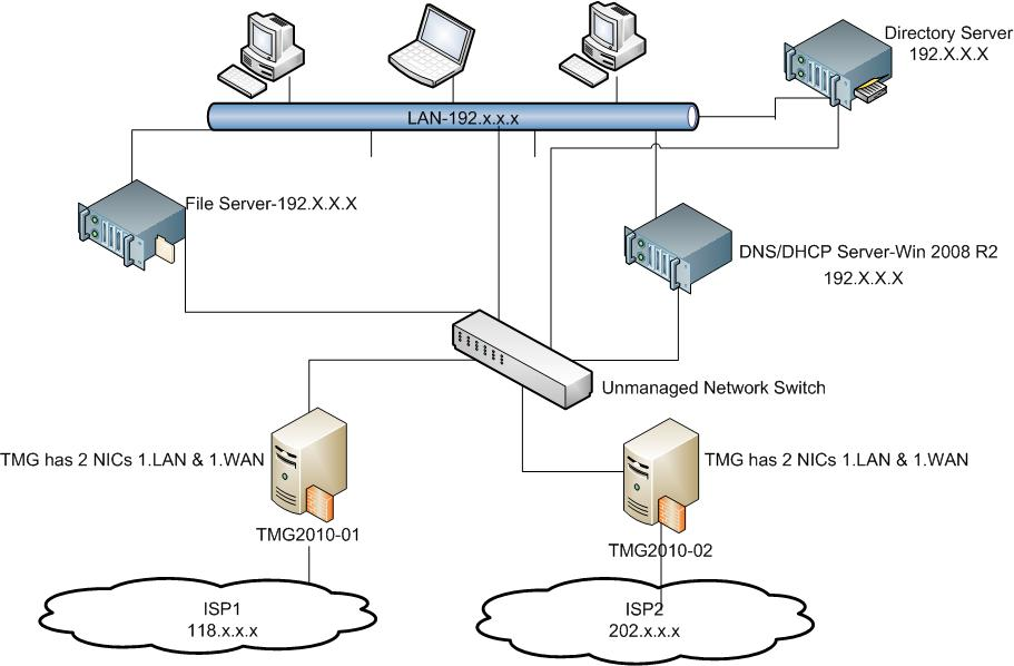 How to Set Up LAN Network