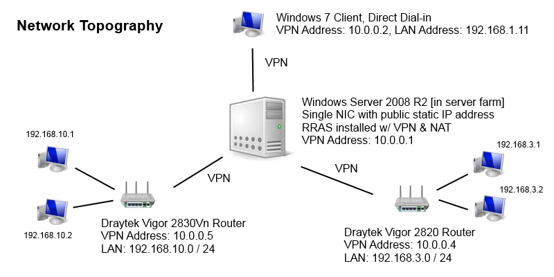 Vpn Connection Windows Server 2008 R2