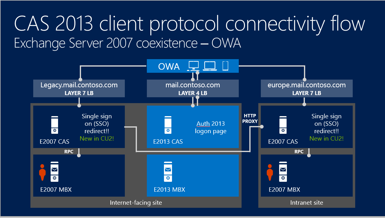 Autodiscover exchange 2013 and 2007 exchange 2013 owa redirect same site xflitez Images
