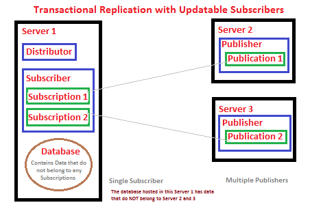 Multiple Publisers and a Single Subscriber (Transactional Replication with updatable Subscribers)