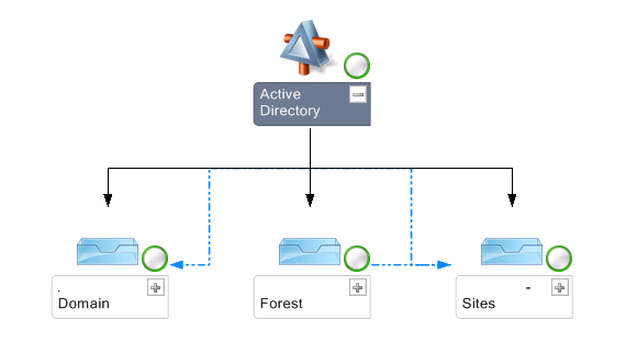 active directory distributed application in scom and i have created active directory distributed application but its showing not monitored so how to deal   this make healthy please diagram below