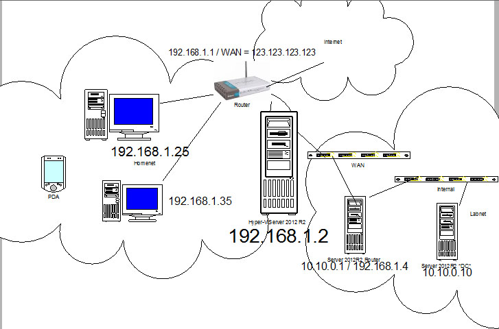routing issues      with network diagram