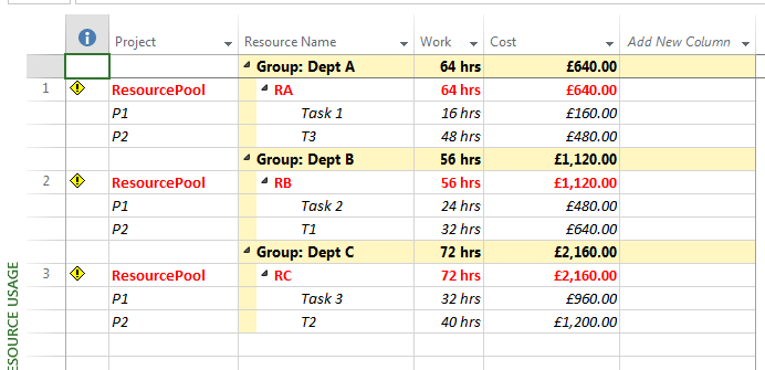 Resource Usage grouped by Group