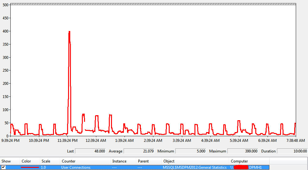 graph of SQL user connections to the DPM SQL instance