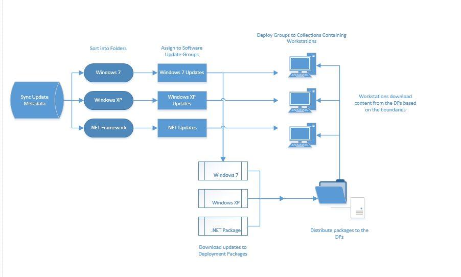 Software distribution flow in SCCM 2012