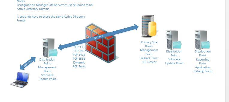 Sccm 2012 R2 Internet Based Client Management  Network