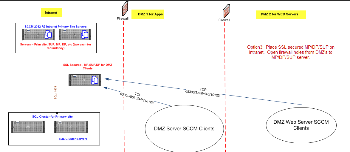 how to add stuff to firewall