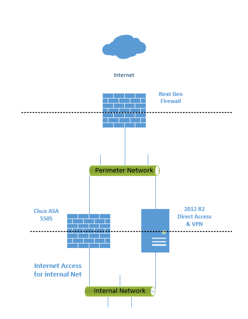 Network Positioning of a Windows Server 2012 R2 Direct
