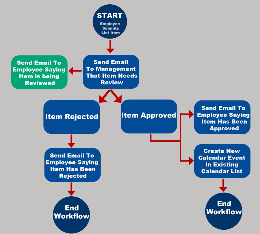 Approval Workflow in Sharepoint Designer 2013 (NOT Sharepoint Server ...