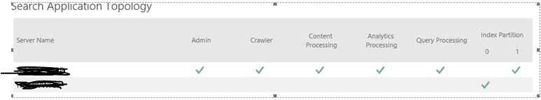 Creating and Activating Search Topology in SharePoint 2016 ...
