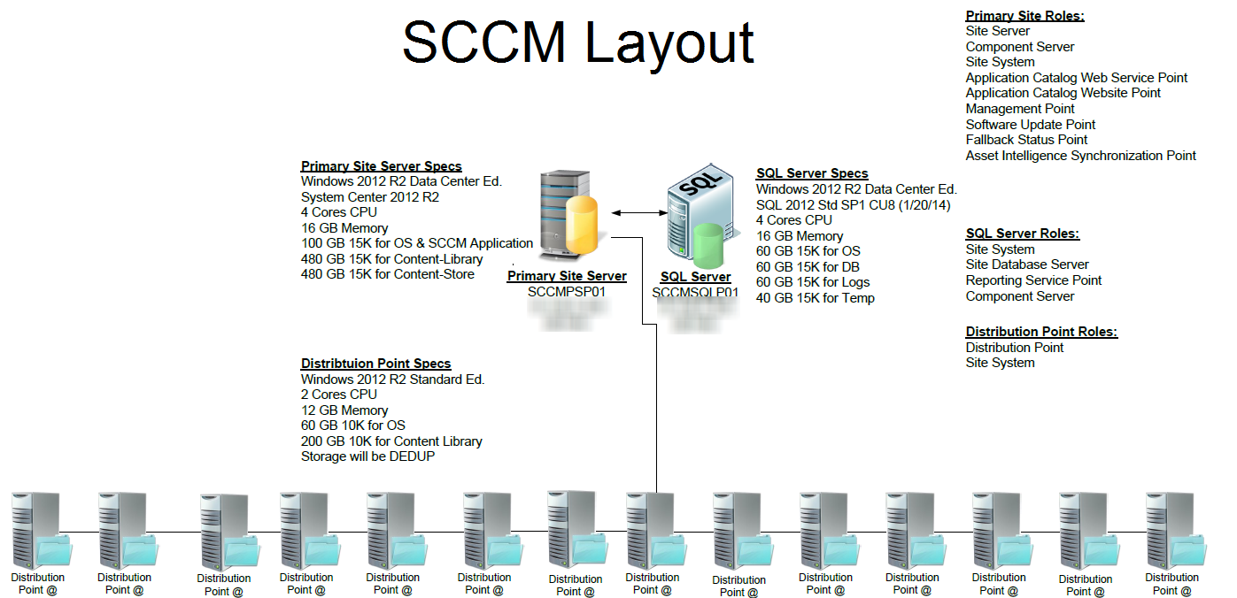 Sccm 2012 Architecture Diagram together with Eurocopter Twin Squirrel additionally Using Analytic Pipelines To Drain Data Sw s as well Trigger Points 2 Chart Set Torso And Extremities as well Bpmn. on engine diagram poster