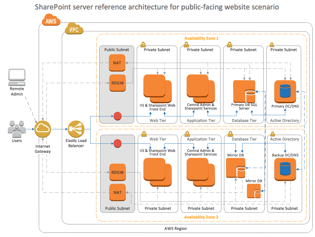 an overview of the web server security and the questions of what you should know If you have any questions or suggestions for the server hardening website, please feel free to send an email to john@serverhardeningcom additionally, if you need assistance, server surgeon can help you with all aspects of managing and securing your web servers.