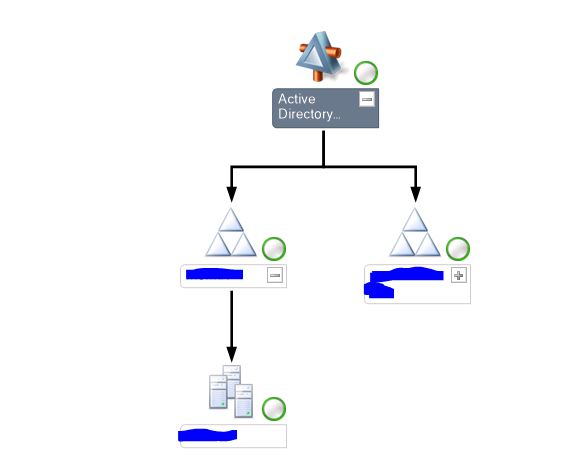 Active Directory Mp Dcs Not Displayed In Topology Views