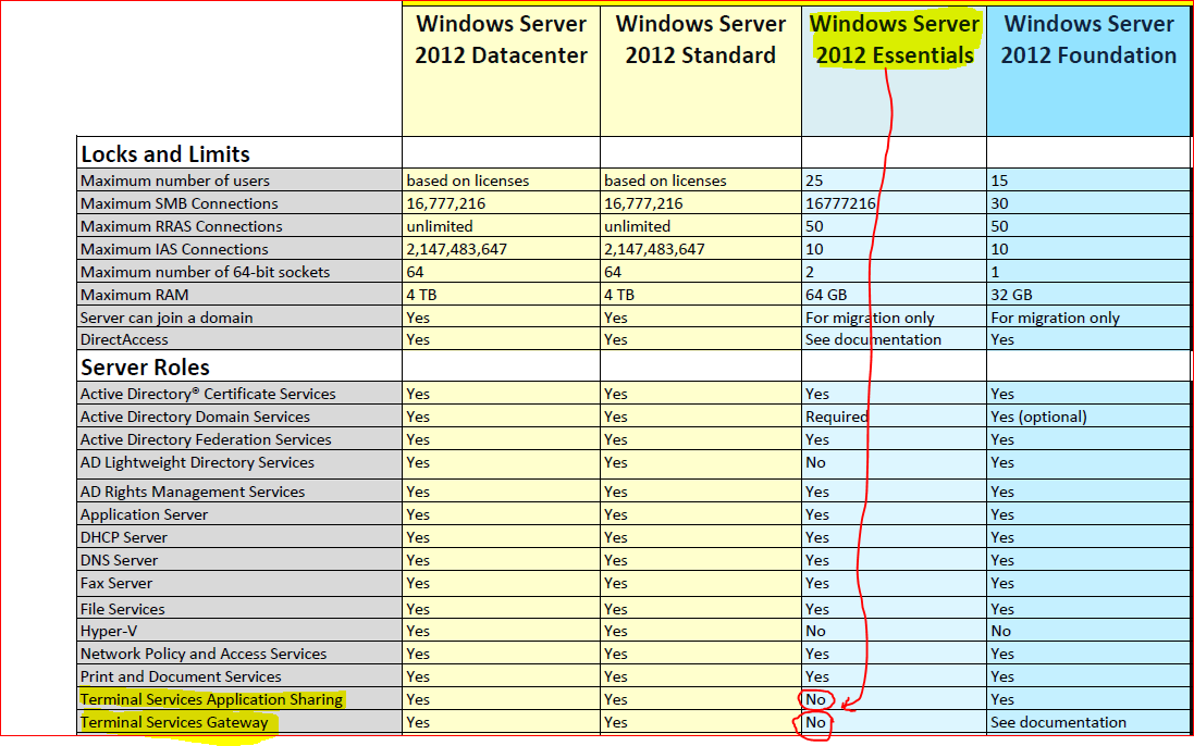 Licensing a Windows Server for Three VMs