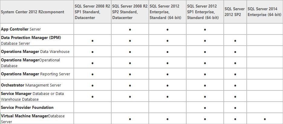 SQL Server for System Center 2012 R2支援度