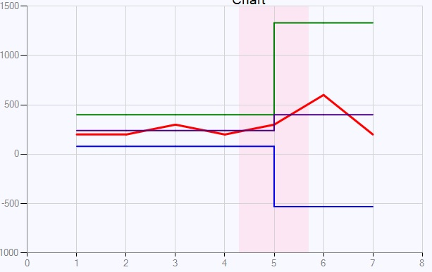 Adding additional data points to a line graph to create a vertical join 610667 ccuart Gallery
