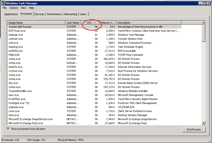 System Idle process at Exchange server too high