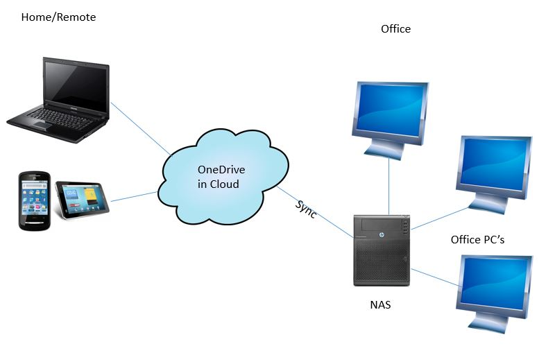 Sync OneDrive for Business with NAS